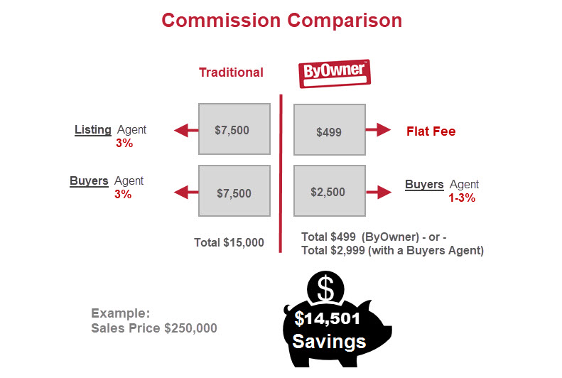 Flat Fee MLS Comparison